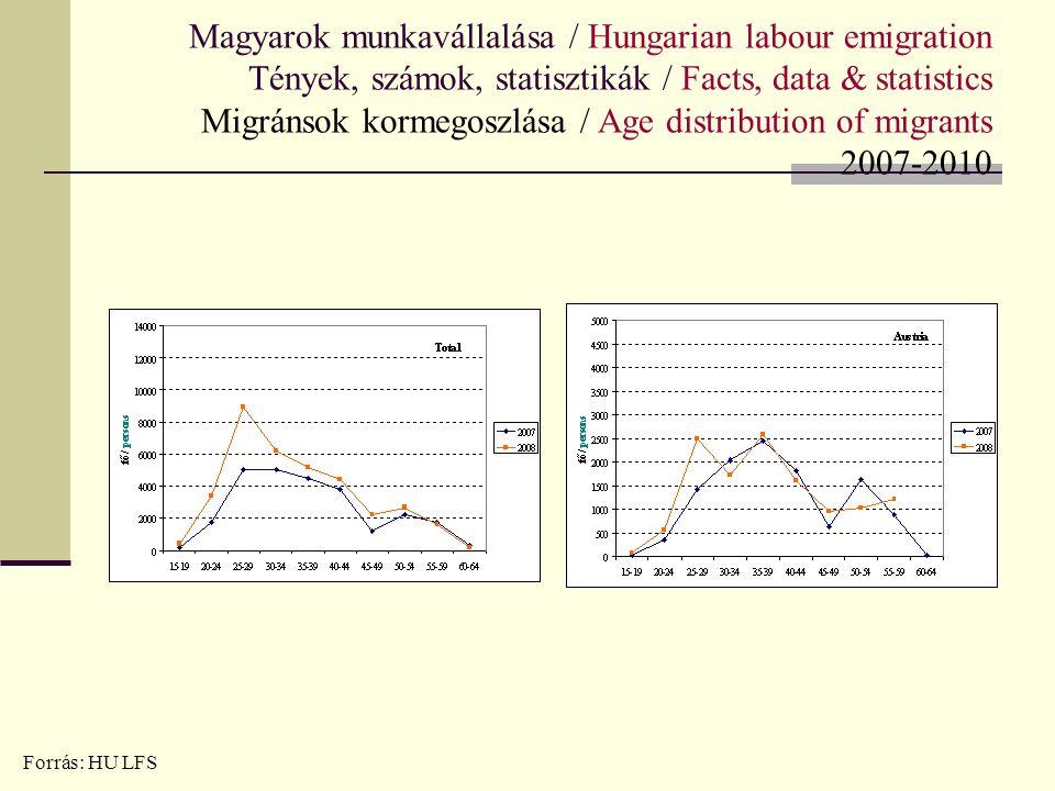 Magyarok munkavállalása / Hungarian labour emigration Tények, számok, statisztikák / Facts, data & statistics Migránsok kormegoszlása / Age distribution of migrants 2007-2010