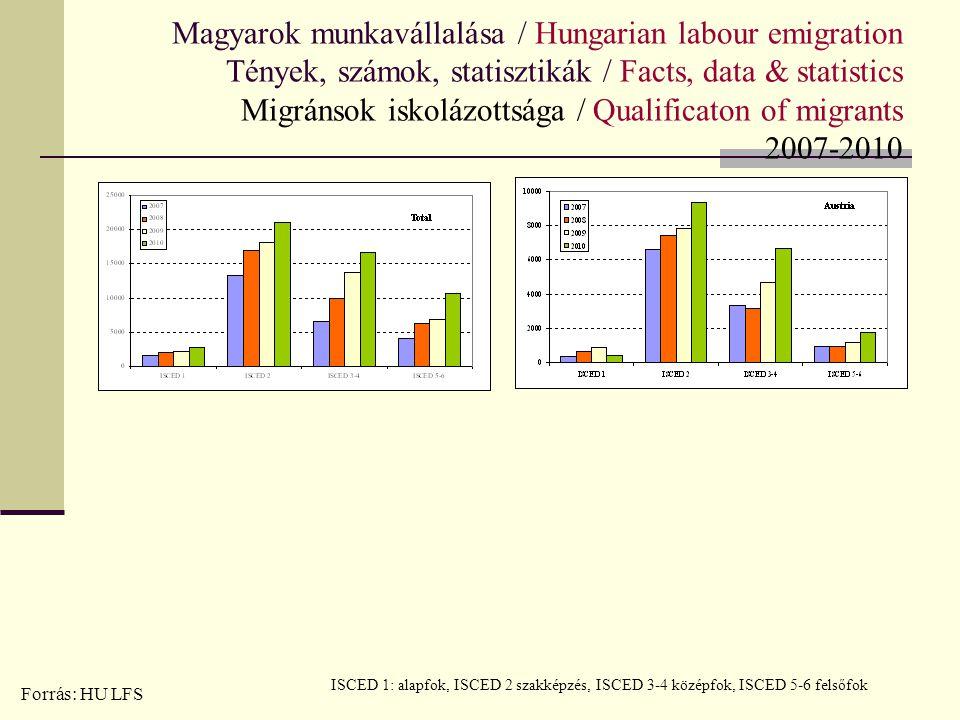 Magyarok munkavállalása / Hungarian labour emigration Tények, számok, statisztikák / Facts, data & statistics Migránsok iskolázottsága / Qualificaton of migrants 2007-2010