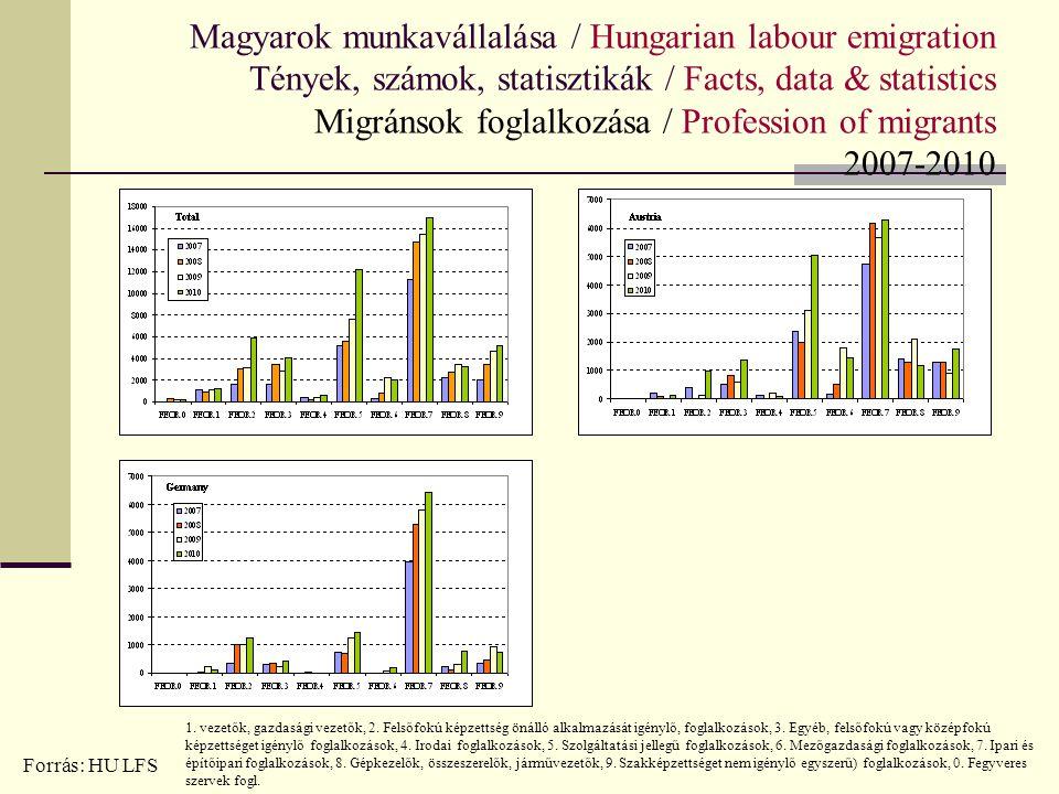 Magyarok munkavállalása / Hungarian labour emigration Tények, számok, statisztikák / Facts, data & statistics Migránsok foglalkozása / Profession of migrants 2007-2010