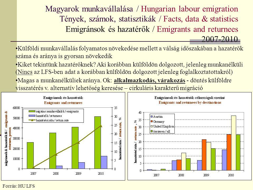 Magyarok munkavállalása / Hungarian labour emigration Tények, számok, statisztikák / Facts, data & statistics Emigránsok és hazatérők / Emigrants and returnees 2007-2010
