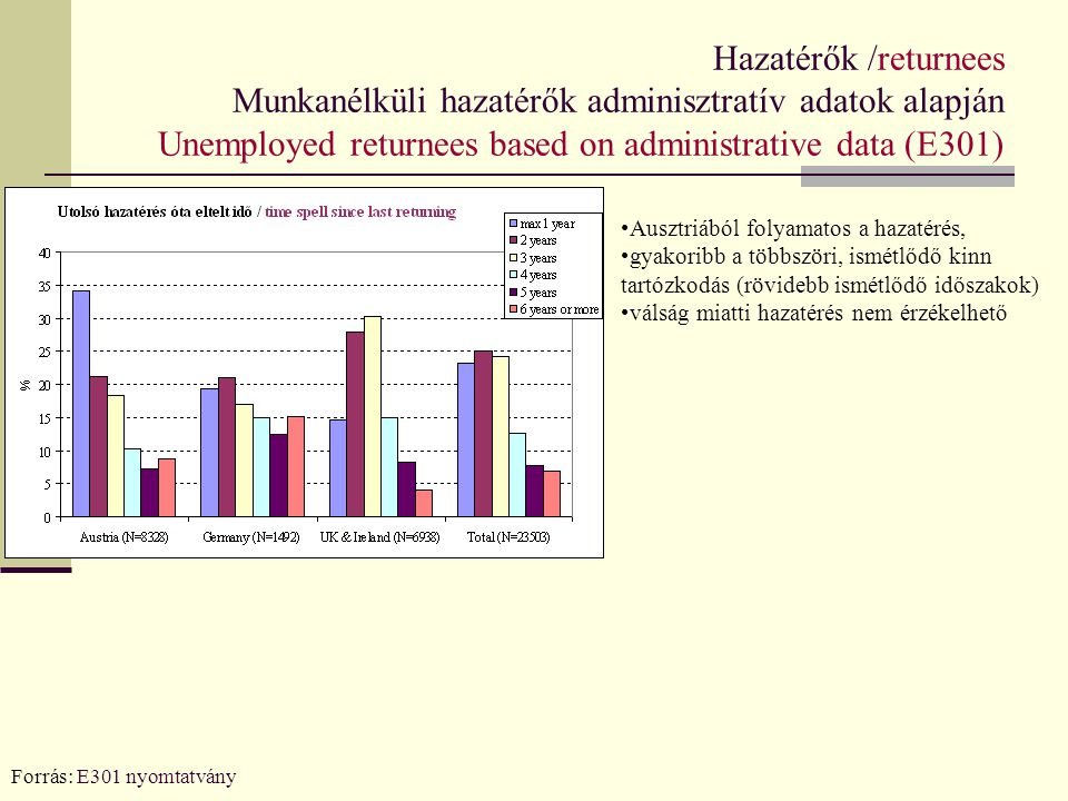 Hazatérők /returnees Munkanélküli hazatérők adminisztratív adatok alapján Unemployed returnees based on administrative data (E301)