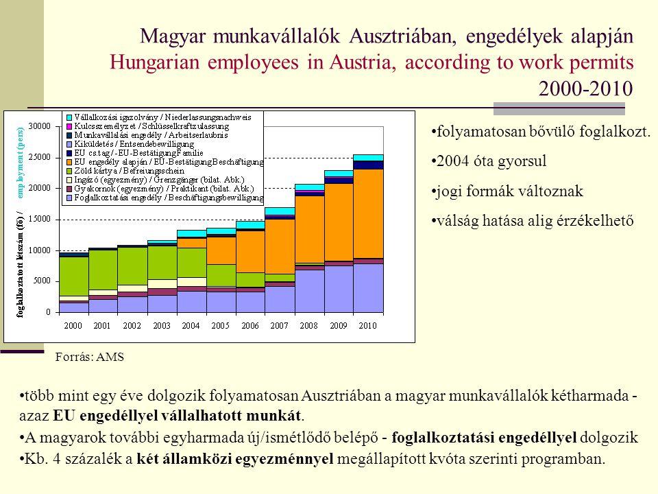 Magyar munkavállalók Ausztriában, engedélyek alapján Hungarian employees in Austria, according to work permits 2000-2010