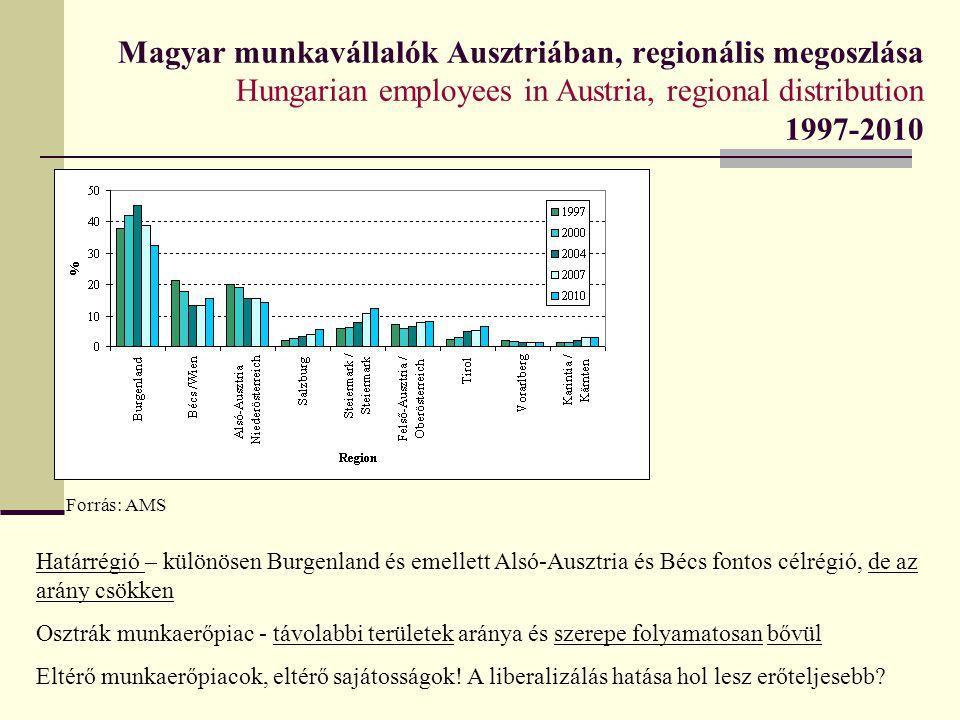Magyar munkavállalók Ausztriában, regionális megoszlása Hungarian employees in Austria, regional distribution 1997-2010