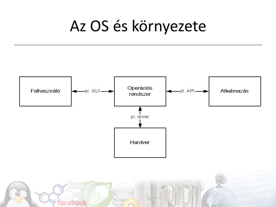 Az OS és környezete