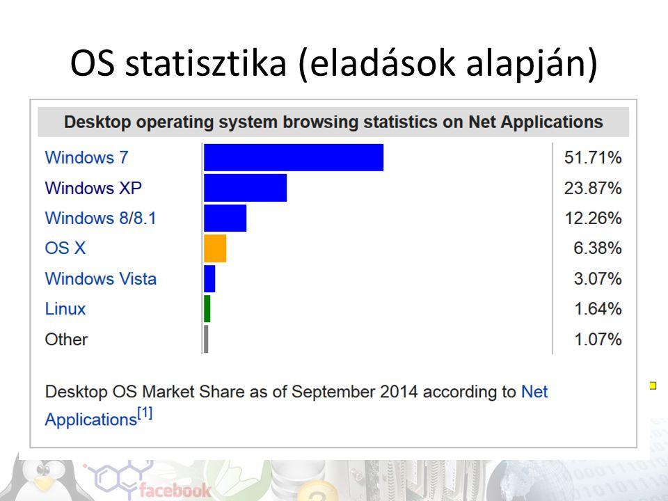 OS statisztika (eladások alapján)