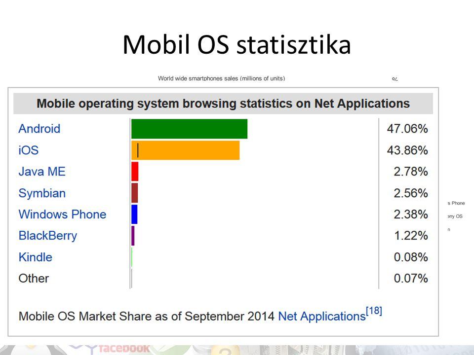 Mobil OS statisztika 2011 2010