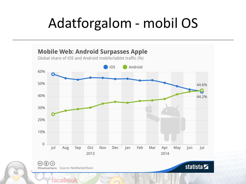 Adatforgalom - mobil OS