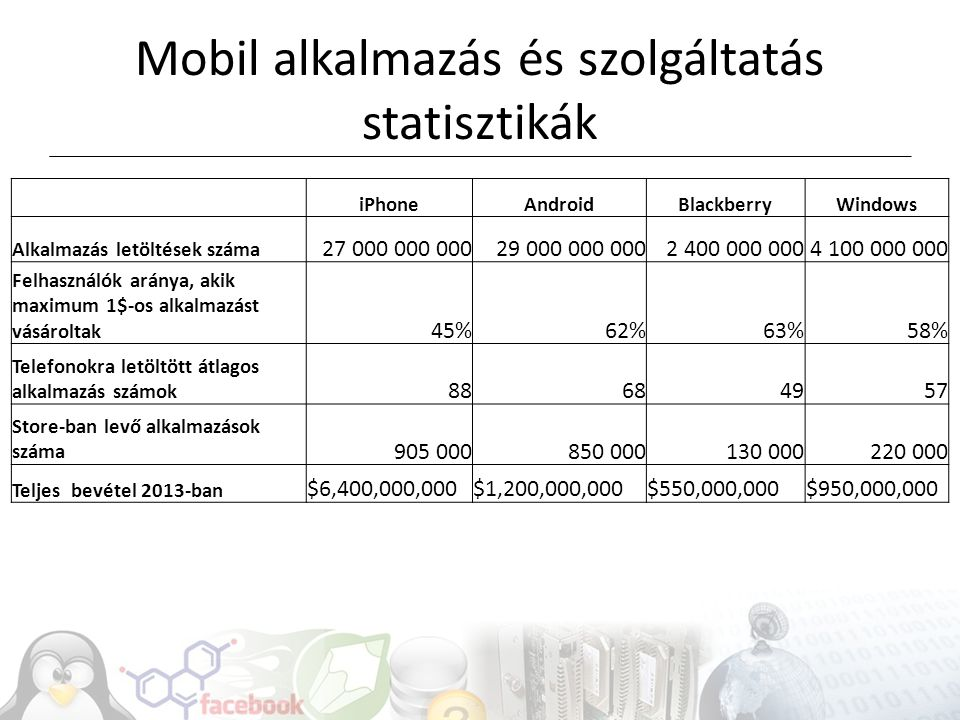 Mobil alkalmazás és szolgáltatás statisztikák