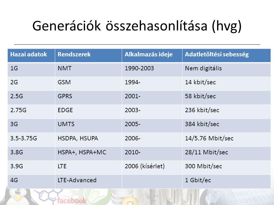 Generációk összehasonlítása (hvg)