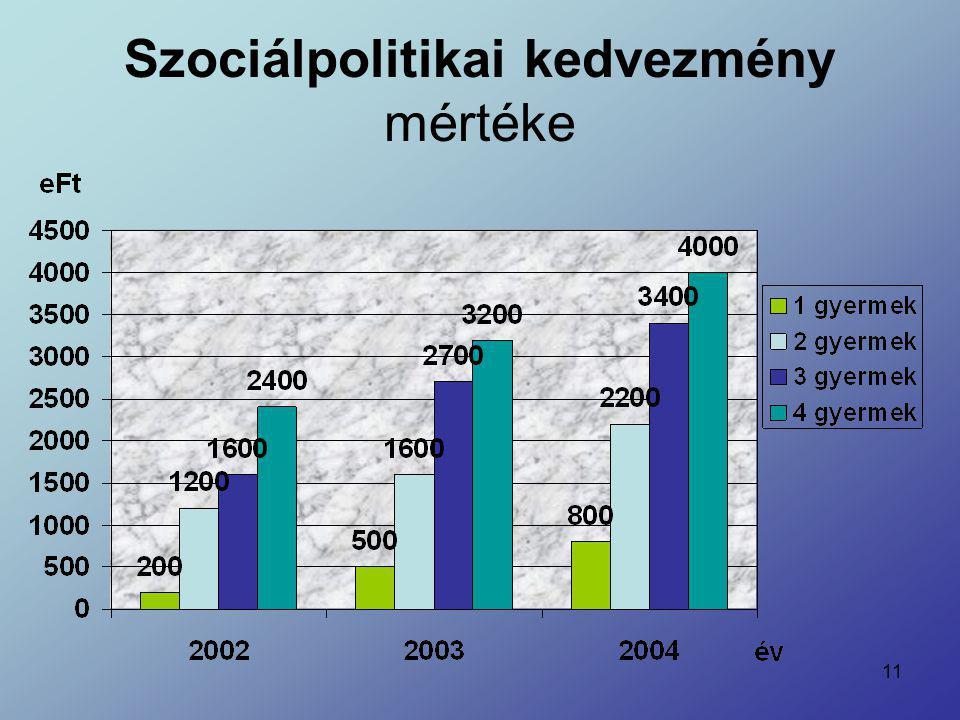 Szociálpolitikai kedvezmény mértéke