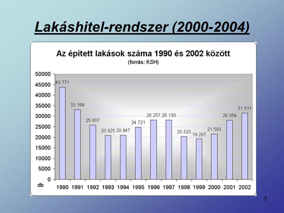 Lakáshitel-rendszer (2000-2004)