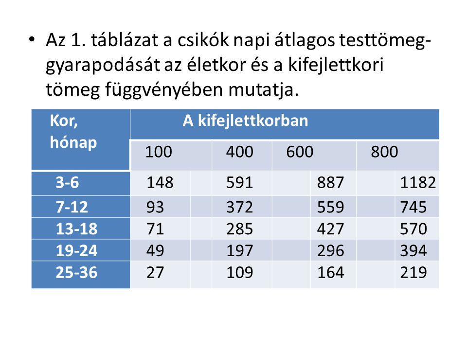 Az 1. táblázat a csikók napi átlagos testtömeg-gyarapodását az életkor és a kifejlettkori tömeg függvényében mutatja.
