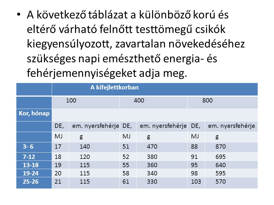 A következő táblázat a különböző korú és eltérő várható felnőtt testtömegű csikók kiegyensúlyozott, zavartalan növekedéséhez szükséges napi emészthető energia- és fehérjemennyiségeket adja meg.
