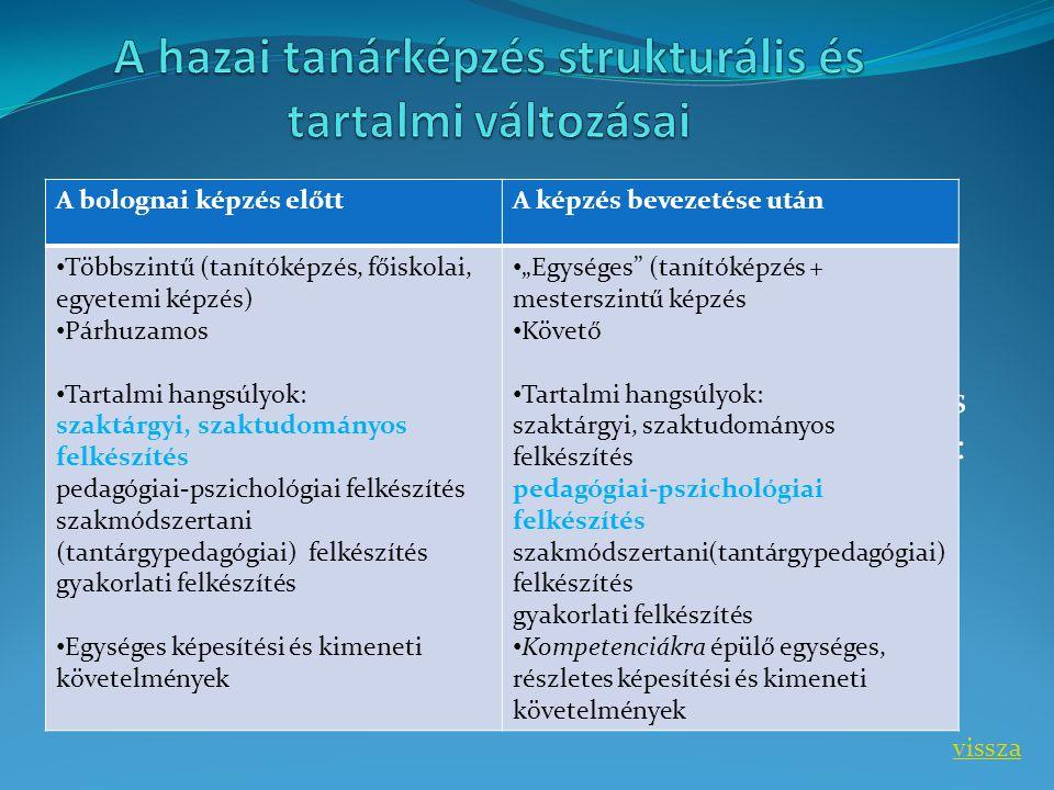 A hazai tanárképzés strukturális és tartalmi változásai