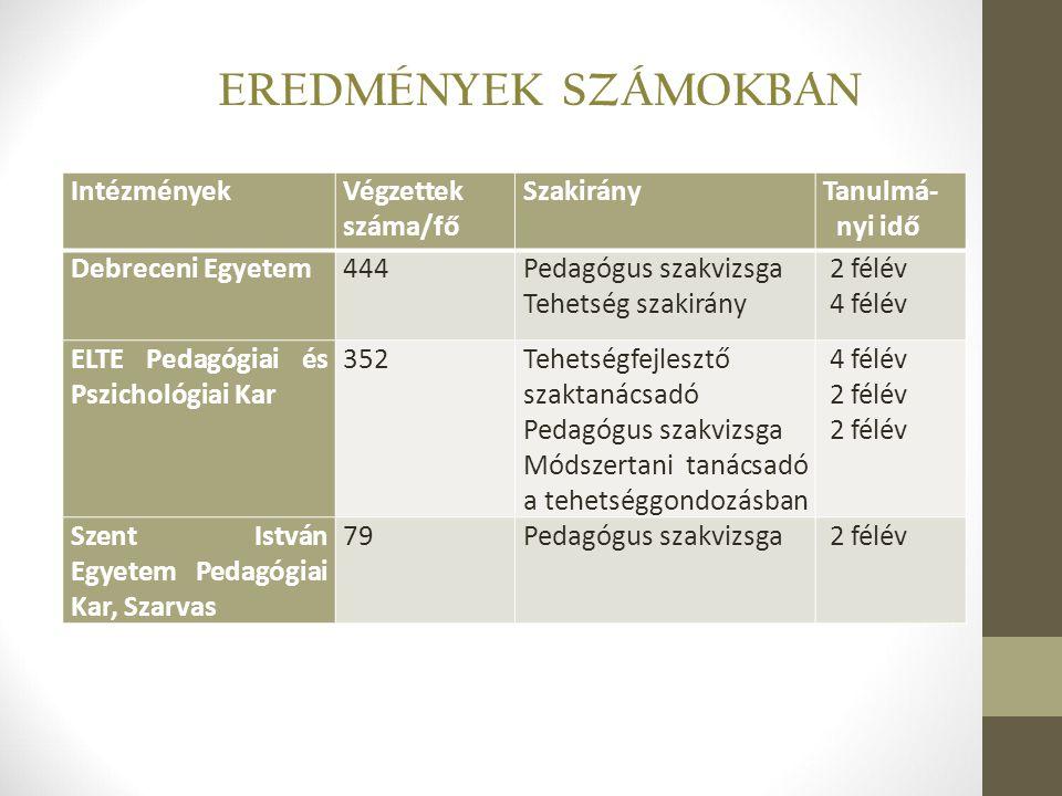 EREDMÉNYEK SZÁMOKBAN Intézmények Végzettek száma/fő Szakirány Tanulmá-