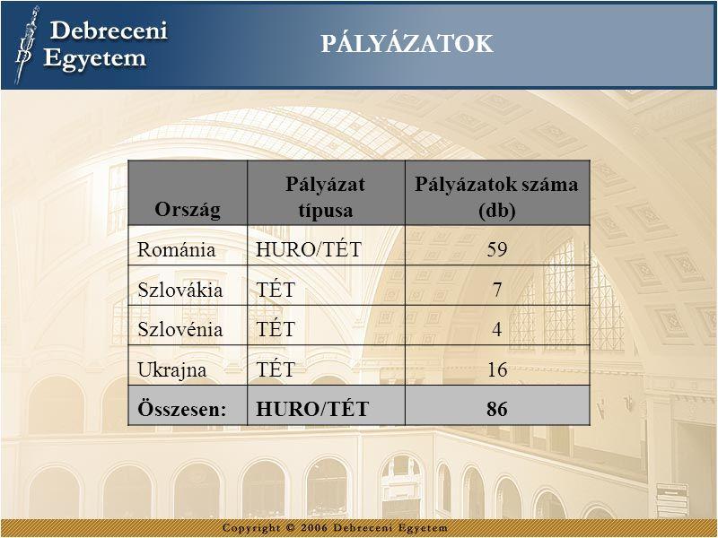 PÁLYÁZATOK Ország Pályázat típusa Pályázatok száma (db) Románia