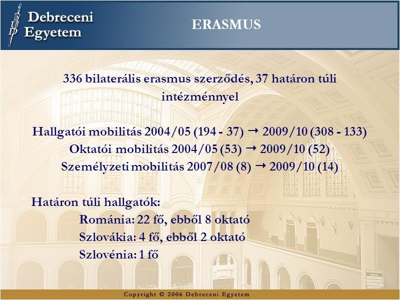 ERASMUS 336 bilaterális erasmus szerződés, 37 határon túli intézménnyel. Hallgatói mobilitás 2004/05 (194 - 37)  2009/10 (308 - 133)