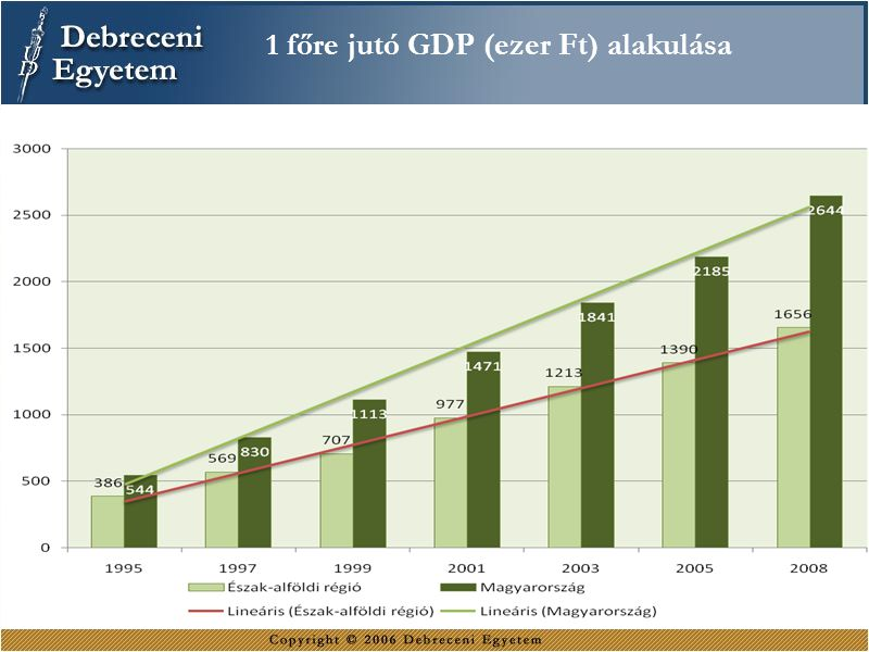 1 főre jutó GDP (ezer Ft) alakulása