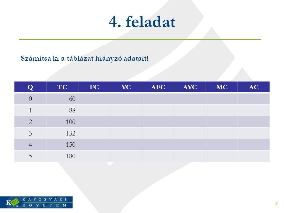 4. feladat Számítsa ki a táblázat hiányzó adatait! Q TC FC VC AFC AVC