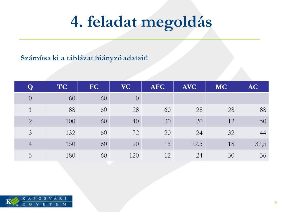 4. feladat megoldás Számítsa ki a táblázat hiányzó adatait! Q TC FC VC