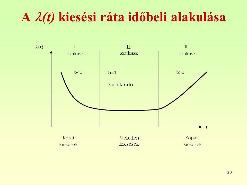 A (t) kiesési ráta időbeli alakulása