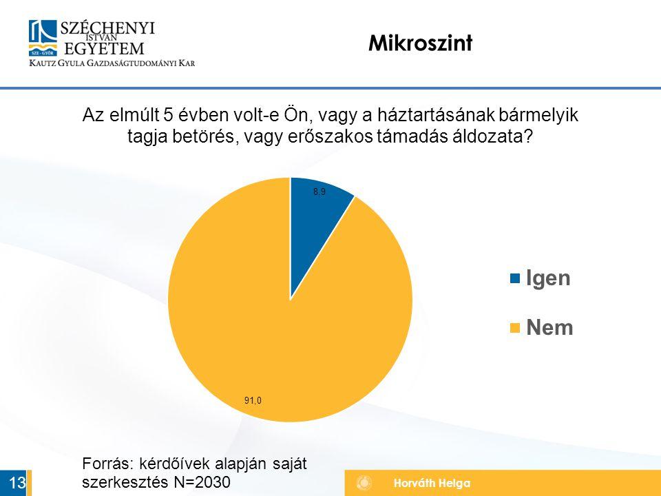 Mikroszint Forrás: kérdőívek alapján saját szerkesztés N=2030 13 13