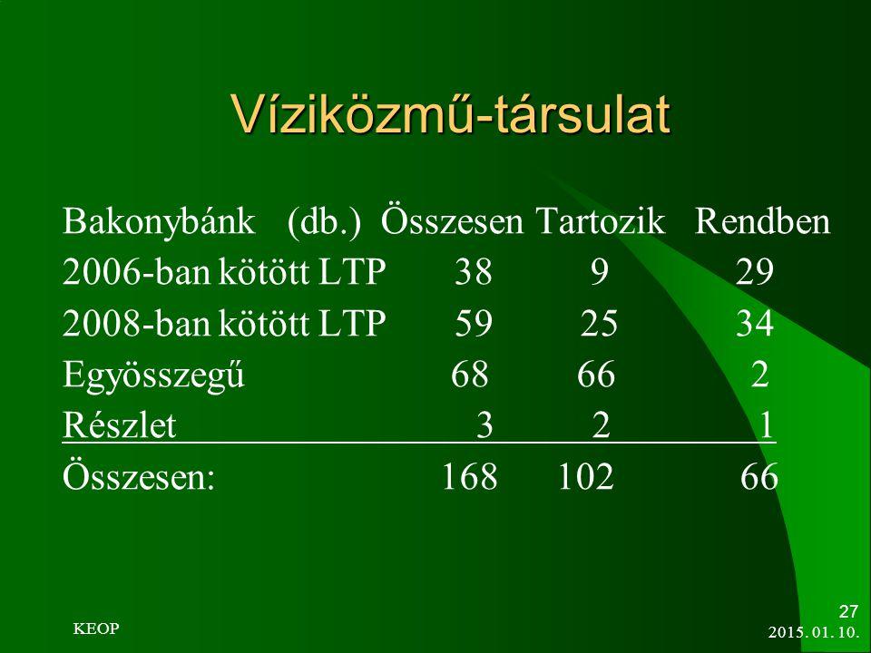 Víziközmű-társulat Bakonybánk (db.) Összesen Tartozik Rendben