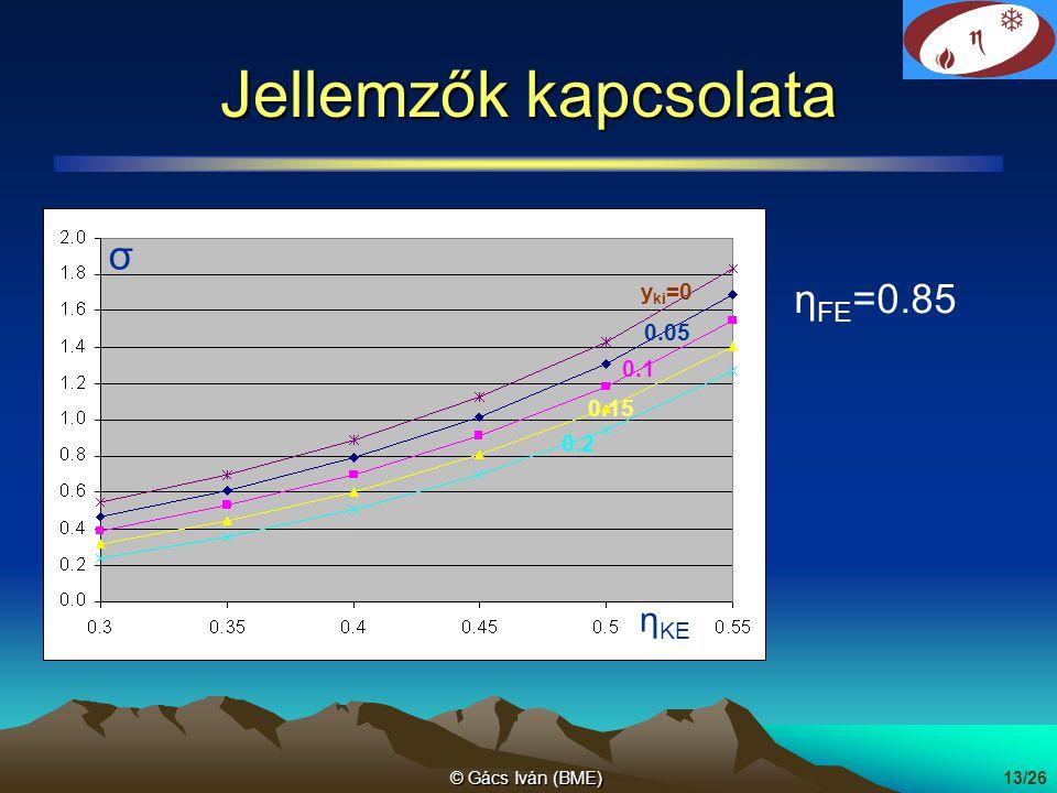 Jellemzők kapcsolata σ ηFE=0.85 ηKE yki=0 0.05 0.1 0.15 0.2