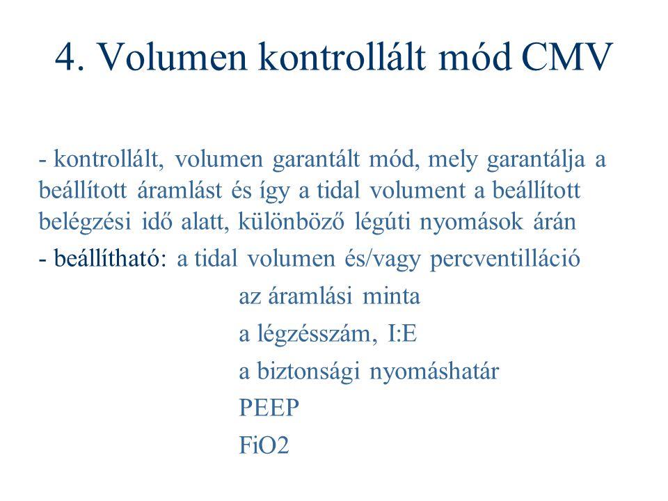 4. Volumen kontrollált mód CMV