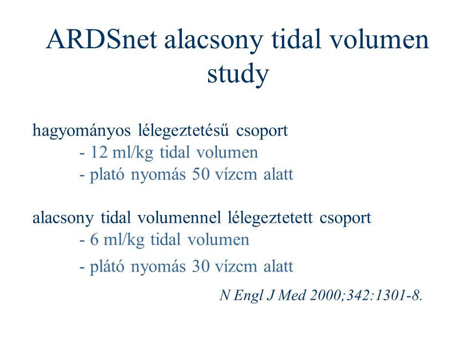 ARDSnet alacsony tidal volumen study