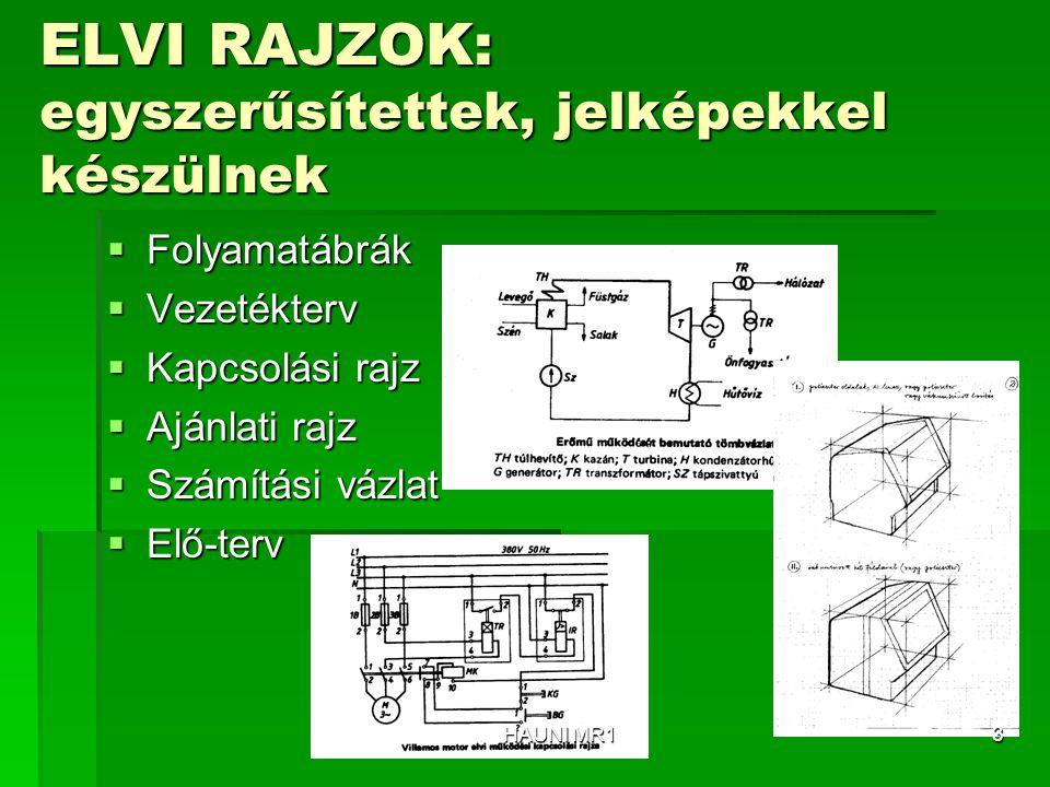 ELVI RAJZOK: egyszerűsítettek, jelképekkel készülnek