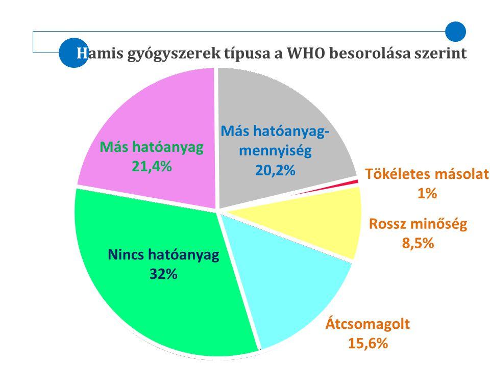 Hamis gyógyszerek típusa a WHO besorolása szerint
