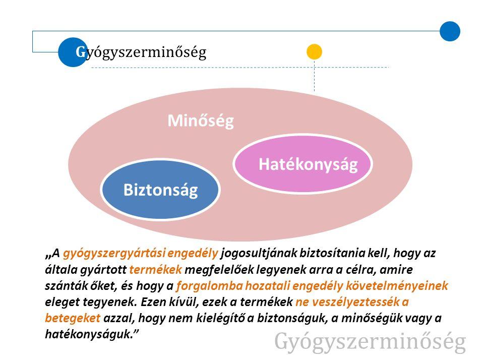 Gyógyszerminőség Minőség Hatékonyság Biztonság Gyógyszerminőség