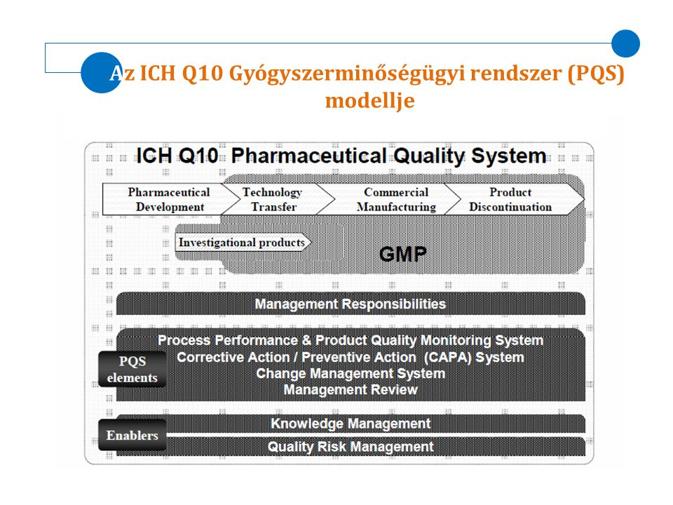 Az ICH Q10 Gyógyszerminőségügyi rendszer (PQS)