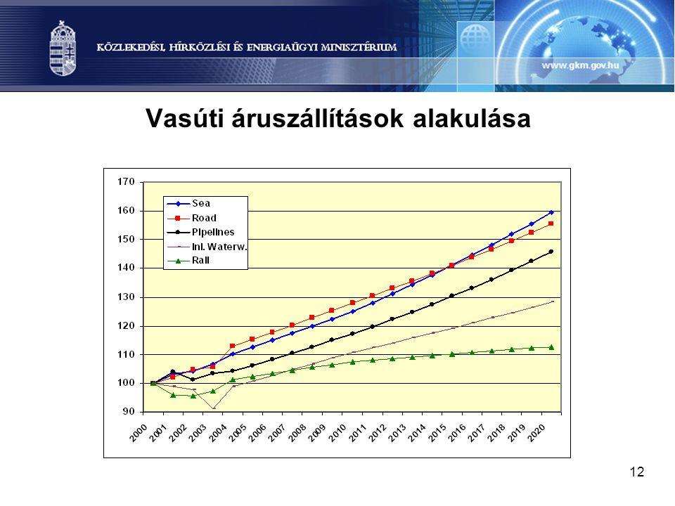 Vasúti áruszállítások alakulása