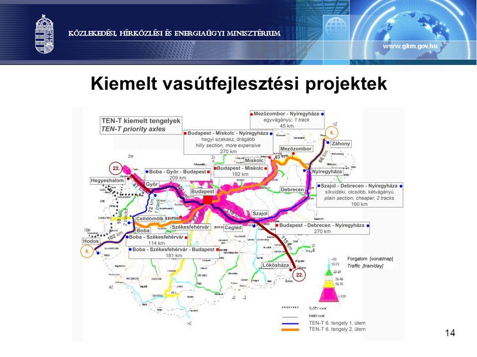 Kiemelt vasútfejlesztési projektek