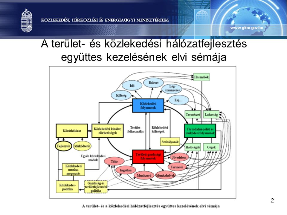 A terület- és közlekedési hálózatfejlesztés együttes kezelésének elvi sémája