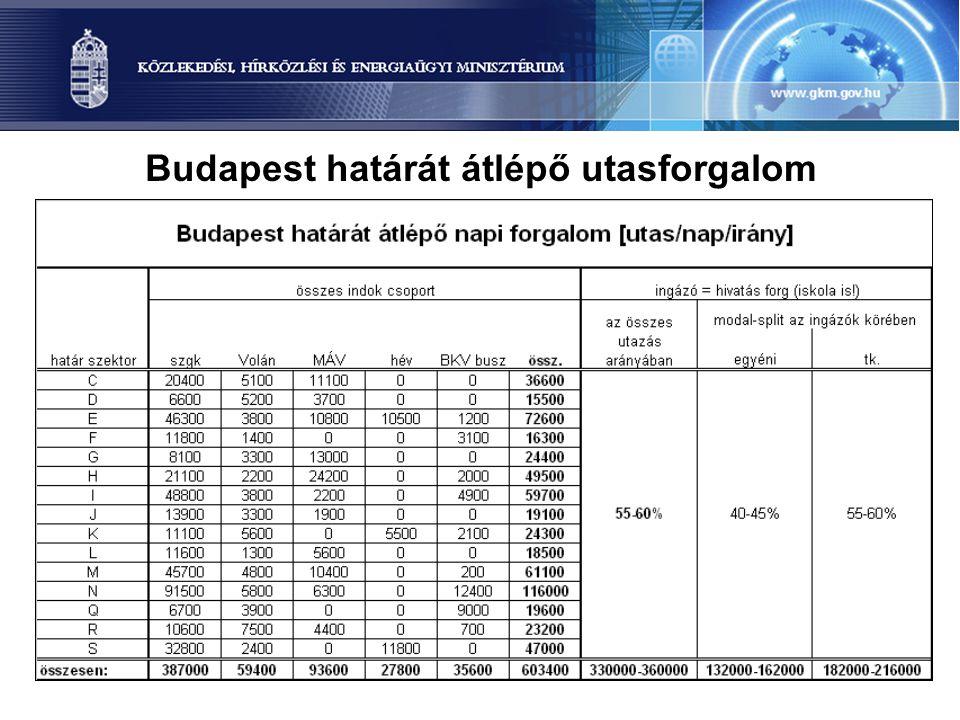 Budapest határát átlépő utasforgalom