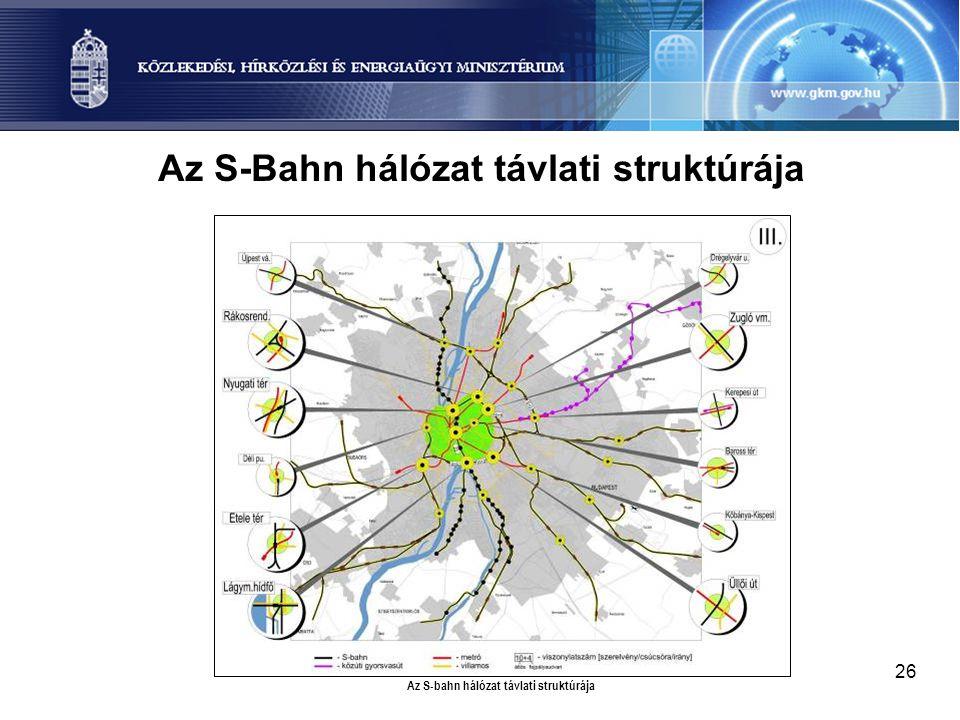 Az S-Bahn hálózat távlati struktúrája