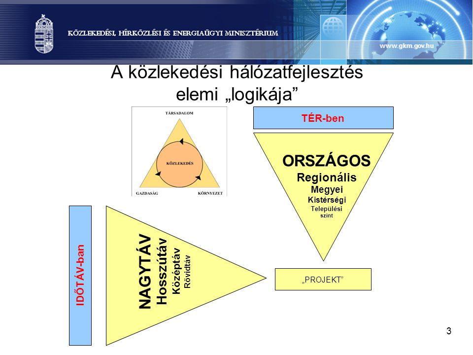 """A közlekedési hálózatfejlesztés elemi """"logikája"""
