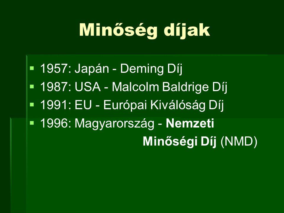 Minőség díjak 1957: Japán - Deming Díj