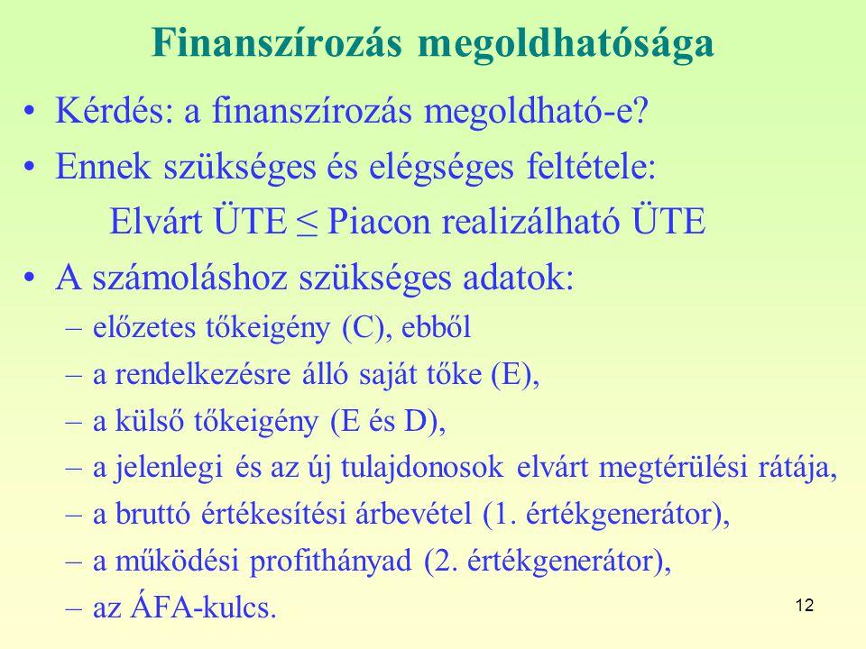 Finanszírozás megoldhatósága
