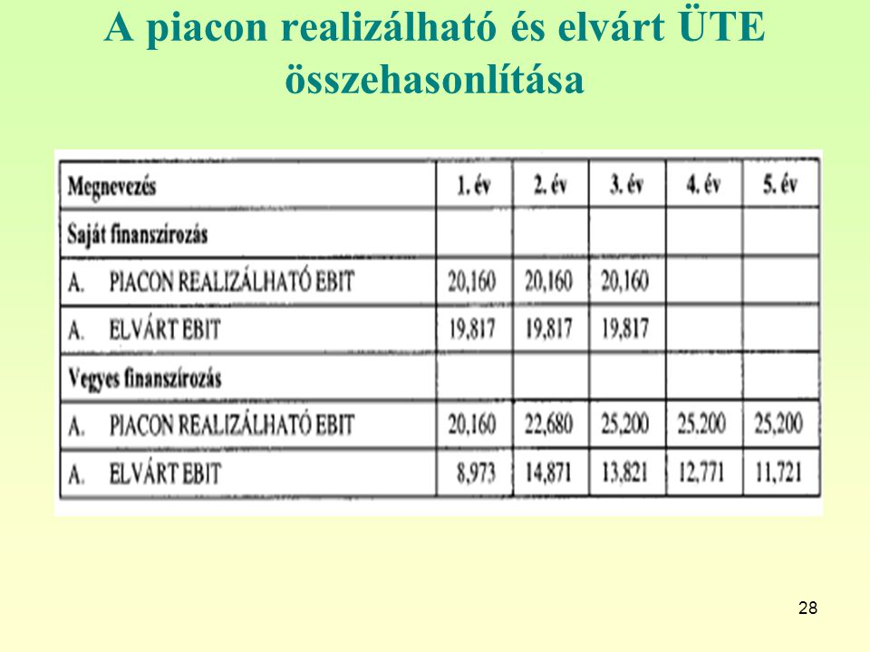 A piacon realizálható és elvárt ÜTE összehasonlítása