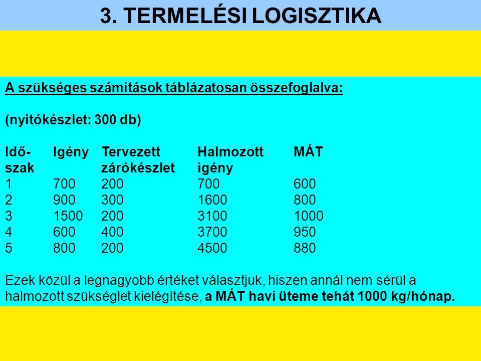 3. TERMELÉSI LOGISZTIKA A szükséges számítások táblázatosan összefoglalva: (nyitókészlet: 300 db) Idő- Igény Tervezett Halmozott MÁT.