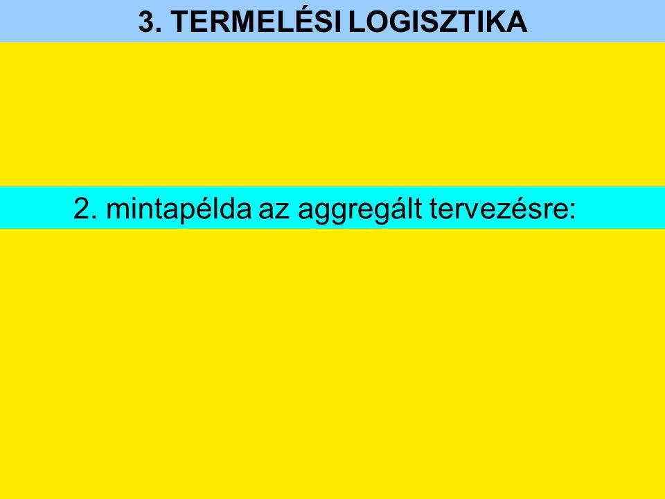 3. TERMELÉSI LOGISZTIKA 2. mintapélda az aggregált tervezésre: