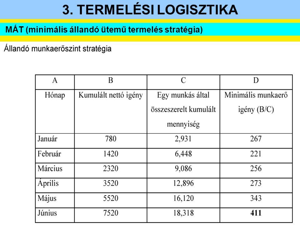 3. TERMELÉSI LOGISZTIKA MÁT (minimális állandó ütemű termelés stratégia)