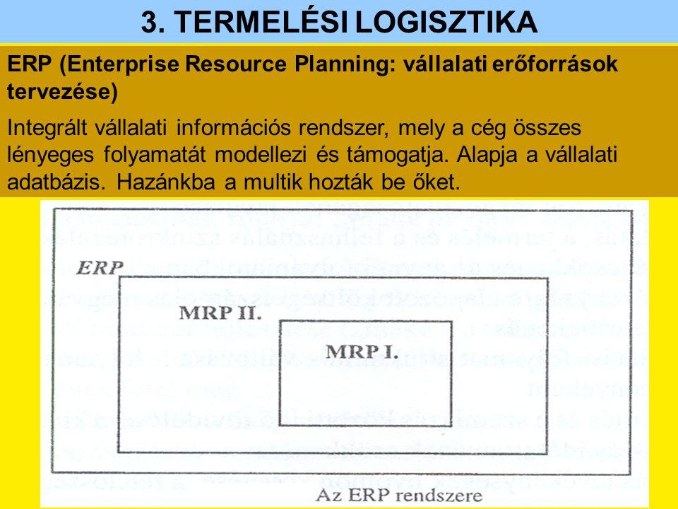 3. TERMELÉSI LOGISZTIKA ERP (Enterprise Resource Planning: vállalati erőforrások tervezése)