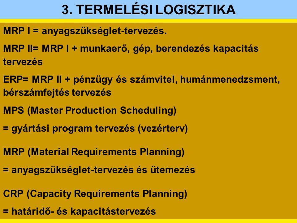 3. TERMELÉSI LOGISZTIKA MRP I = anyagszükséglet-tervezés.