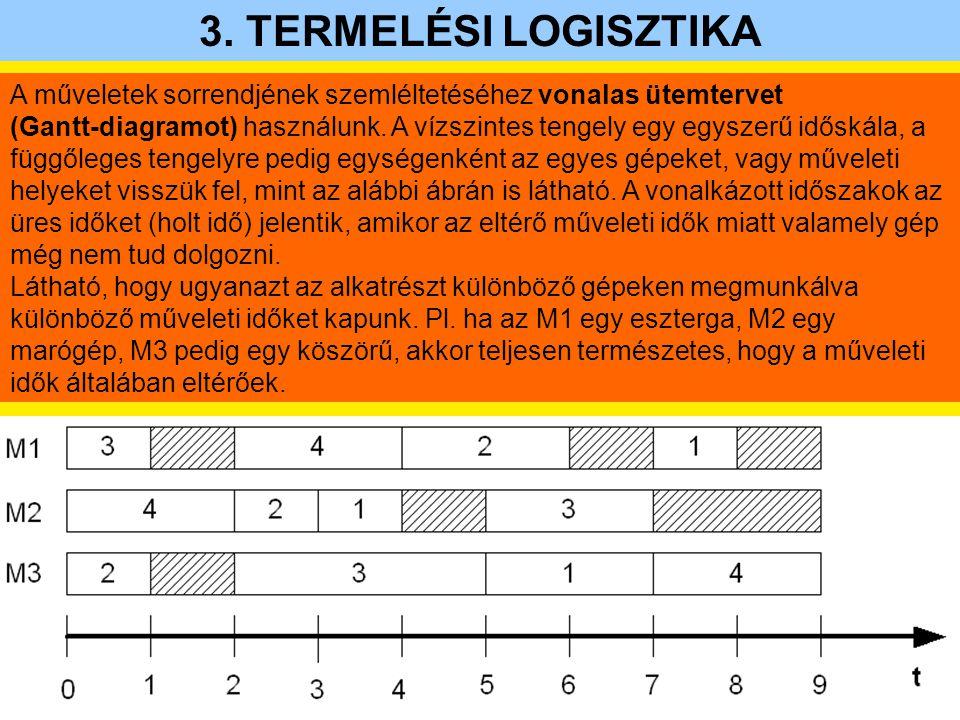 3. TERMELÉSI LOGISZTIKA A műveletek sorrendjének szemléltetéséhez vonalas ütemtervet.