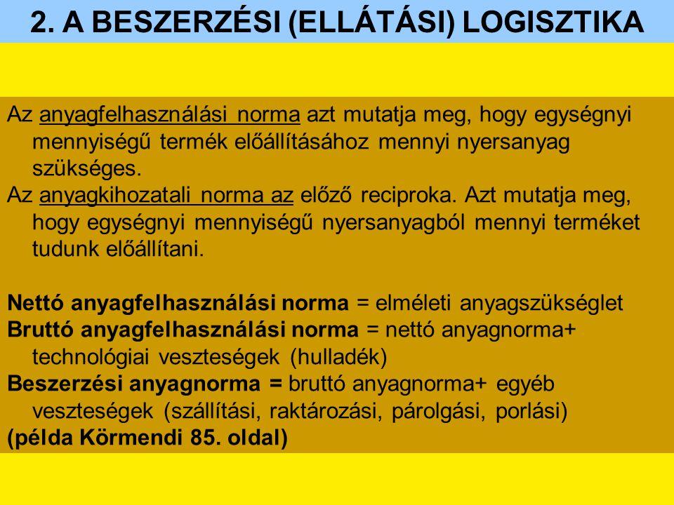 2. A BESZERZÉSI (ELLÁTÁSI) LOGISZTIKA
